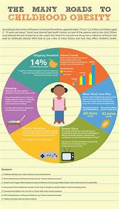 Infographic  The Many Roads To Childhood Obesity      Soundbodysoundmind Org