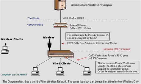 Verizon Dsl Wiring Basic by Basic Networking