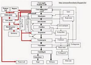 Process Flow Sheets  Sugar Processing Energy Flow Chart