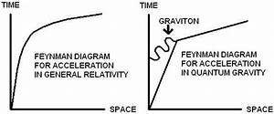 12 Best All Things Feynman Technique Images On Pinterest