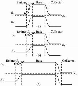 Transistor Band Diagrams   A  Band Diagram Of The