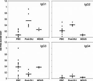 Comparison Of Antibody Specificity In Post
