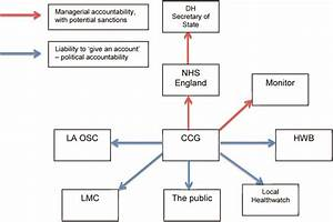 Accountable To Whom  For What  An Exploration Of The Early Development Of Clinical Commissioning