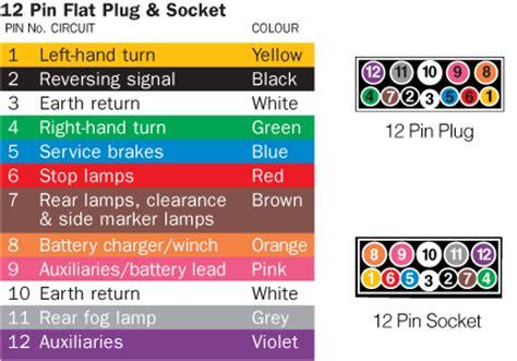 Australian Trailer Plug Socket Pinout Wiring Pin