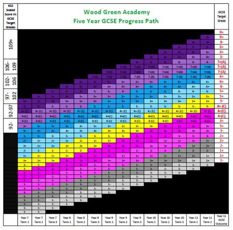 assessment wood green academy