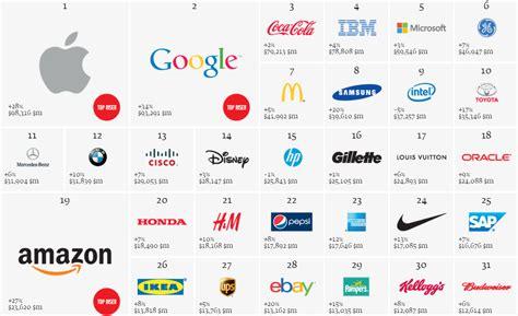 apple premi 232 re marque mondiale devant et coca cola viuz