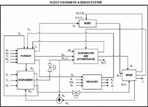 Block Diagram Of A Boiler System