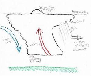 How Thunderstorms Form - Eight Crayon Science