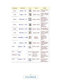 AutoCAD Command Icons