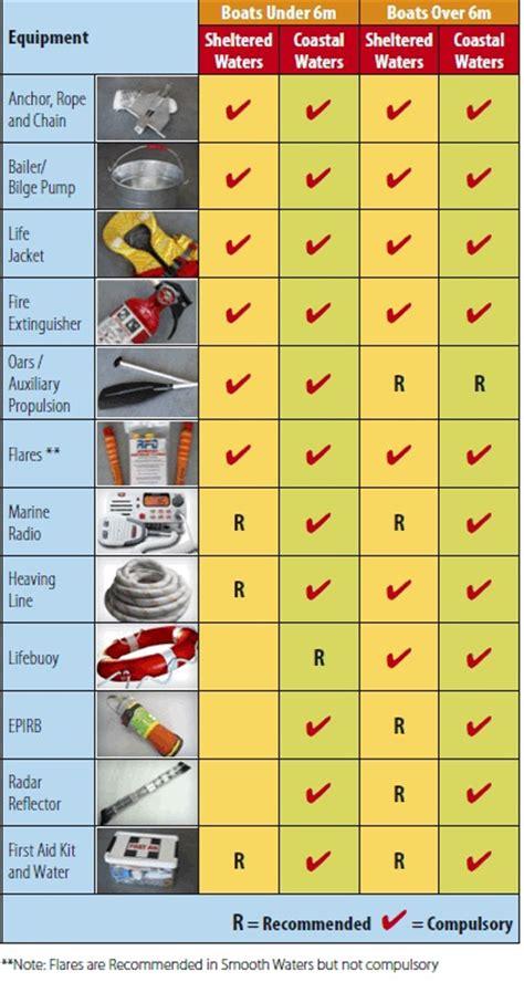 Safety Equipment - MAST