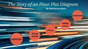 The Story Of An Hour Plot Diagram By Damanpreet Khaira On