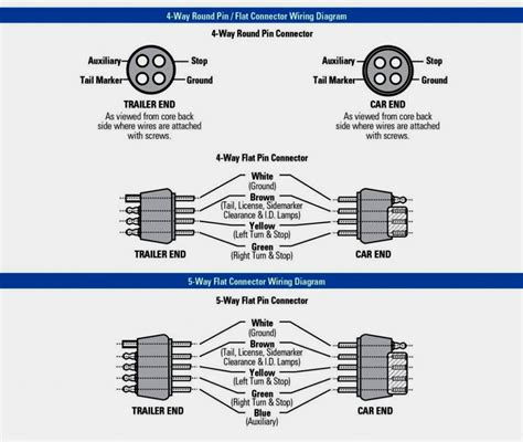 6 wire plug trailer wiring diagram trailer wiring diagram