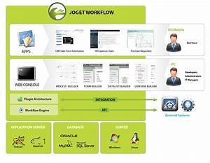 Architecture   Joget Workflow  U2013 Open Source Workflow