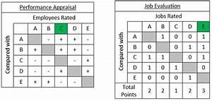 Paired Comparison Method Definition Human Resources Hr