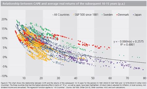 Sweden Ratio by The Shiller Pe Cape Ratio Look At 2019 Market