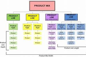 How To Analyse The Product Mix Of Any Brand  Coca Cola As Example