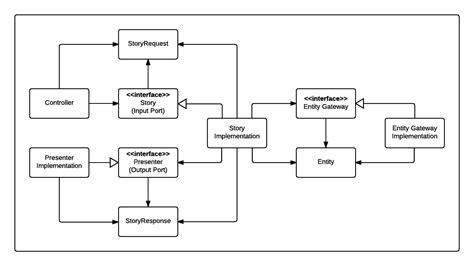 Interface Class Diagram Description Of Hydropower Diagram