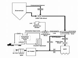 Selective Catalytic Reduction  Scr  Process Flow Diagram