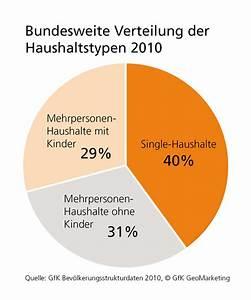 Wohnungsfläche Berechnen : anteil singlehaushalte deutschland ~ Themetempest.com Abrechnung