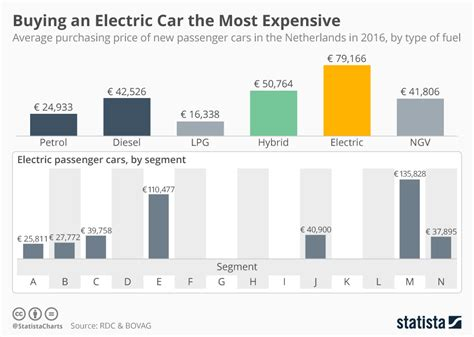 Average Electric Car Price by Chart Buying An Electric Car The Most Expensive Statista