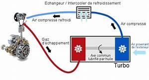 Comment Tester Vanne Egr Electrique : comment fonctionne un turbocompresseur lca le conseil de l 39 automobile ~ Maxctalentgroup.com Avis de Voitures
