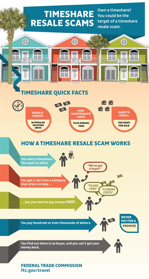 Timeshare Resale Scams Infographic Ftc Consumer Information