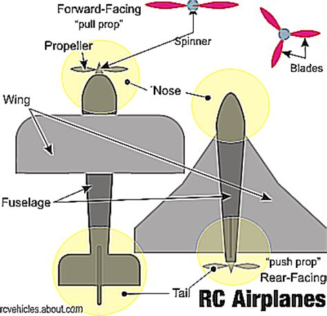 understanding rc airplane parts  controls