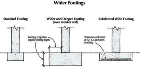 Footing Fundamentals