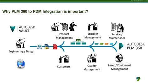 Autdoesk Plm 360 To Pdm Integration With Jitterbit