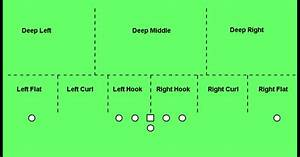 Coach T U0026 39 S Football Spot  Identifying Coverages Based On