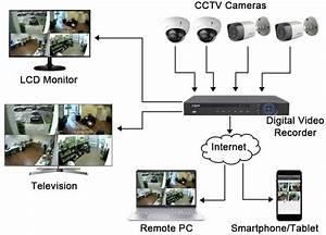 How Do Cctv Cameras Work
