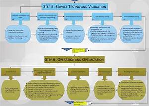 service validation and management phase 3
