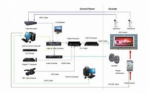 General System Diagram For Advertising Led Screen Display