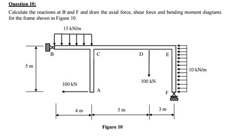 Axial Force Shear Bending Moment Diagrams Frames