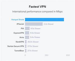 Fastest Vpn In 2020 Experts Agree Hotspot Shield
