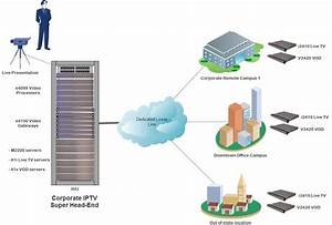 Matrixcloud-corporate-iptv-network-diagram