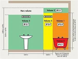l39electricite dans la salle de bain astuces bricolage With volume salle de bain electricite