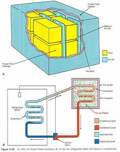 Dry Ice Refrigeration