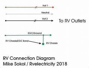 Rv Electricity  U2013 The Abcs Of Campground Power And