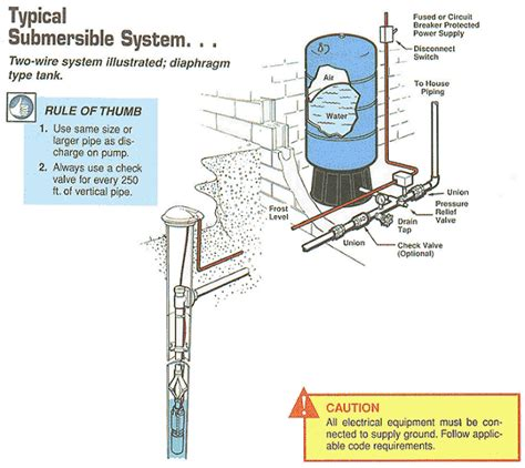 Residential Water Well Wiring by Well Pipe Size Typical Submersible System Two
