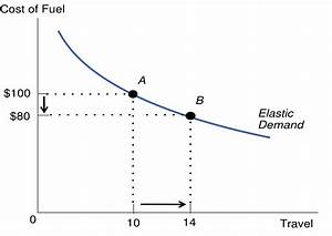 Price Elasticity Of Demand  Definition  Formula