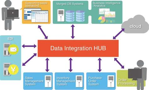 Simple And Smooth Data Integration Between A Multitude Of