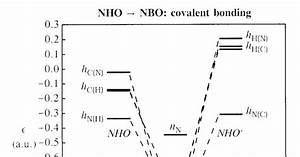 Atomic Orbital Diagram For Nitrogen