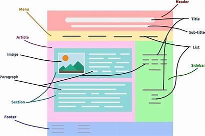 Structure Basic Web Development Create Tutorial Dr