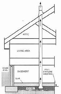Common Sense Building  Build Radon Out