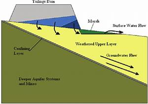 Diagram Showing The Effect Of Drainage Water From A
