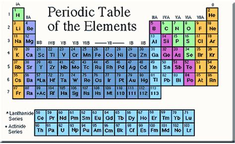 Modern periodic table is arranged by. The Periodic Table of Elements