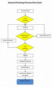 Textile  U0026 Clothing Info  Garment Manufacturing Process Flow Chart