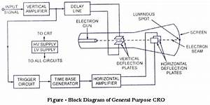 Draw A Neat Block Diagram Of Cro And Explain Its