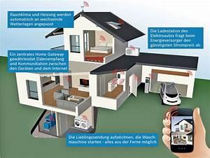 Smart Home Systeme Nachrüsten : vernetzte shk technik ikz de ~ Articles-book.com Haus und Dekorationen